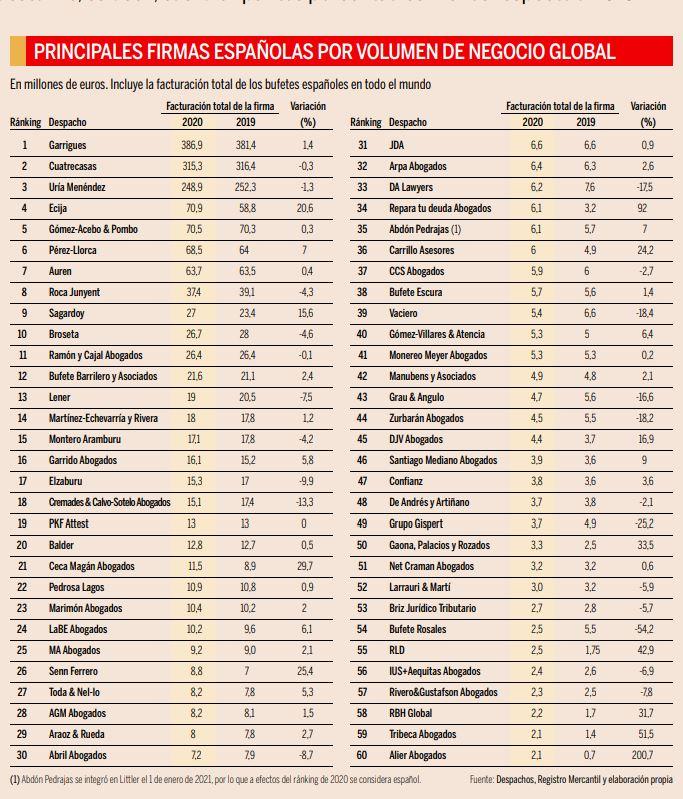 Ranking bufetes españoles Expansión